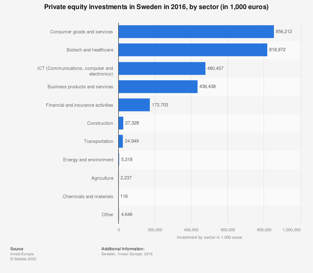 Statistic: Private equity investments in Sweden in 2016, by sector (in 1,000 euros) | Statista