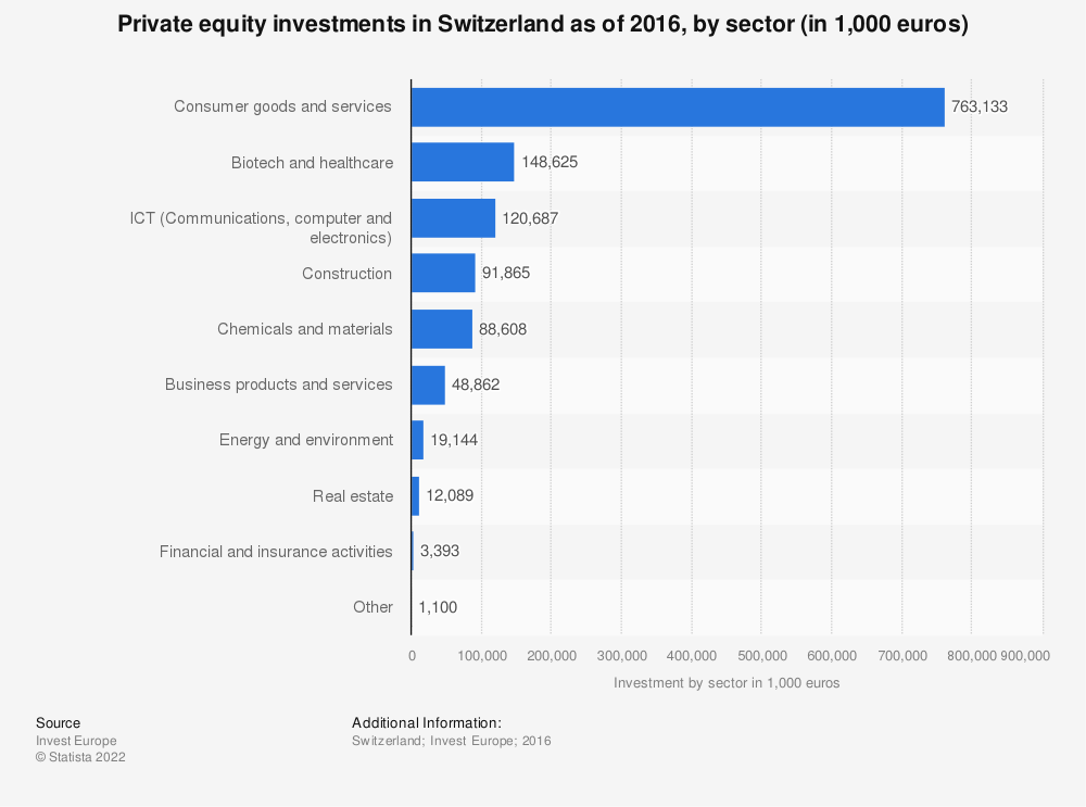 Statistic: Private equity investments in Switzerland as of 2016, by sector (in 1,000 euros) | Statista