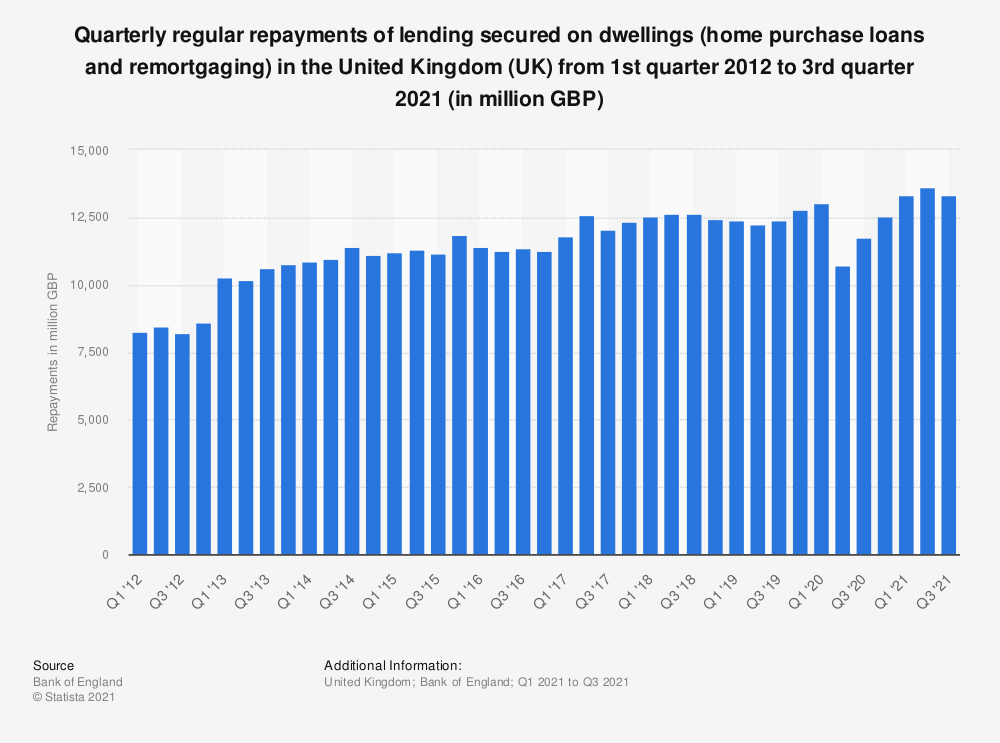 Statistic: Quarterly regular repayments of lending secured on dwellings (home purchase loans and remortgaging) in the United Kingdom (UK) from 1st quarter 2012 to 1st quarter 2019* (in million GBP)  | Statista