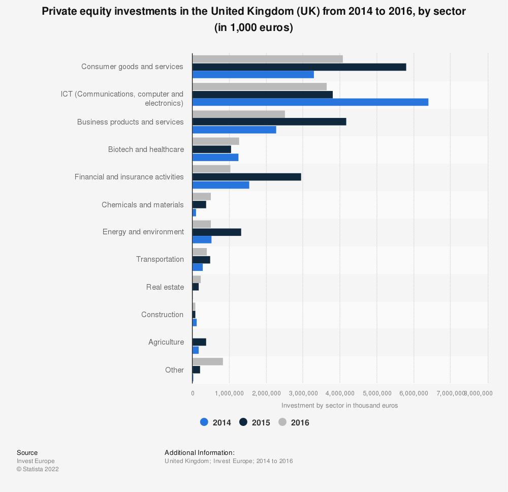 Statistic: Private equity investments in the United Kingdom (UK) from 2014 to 2016, by sector (in 1,000 euros) | Statista