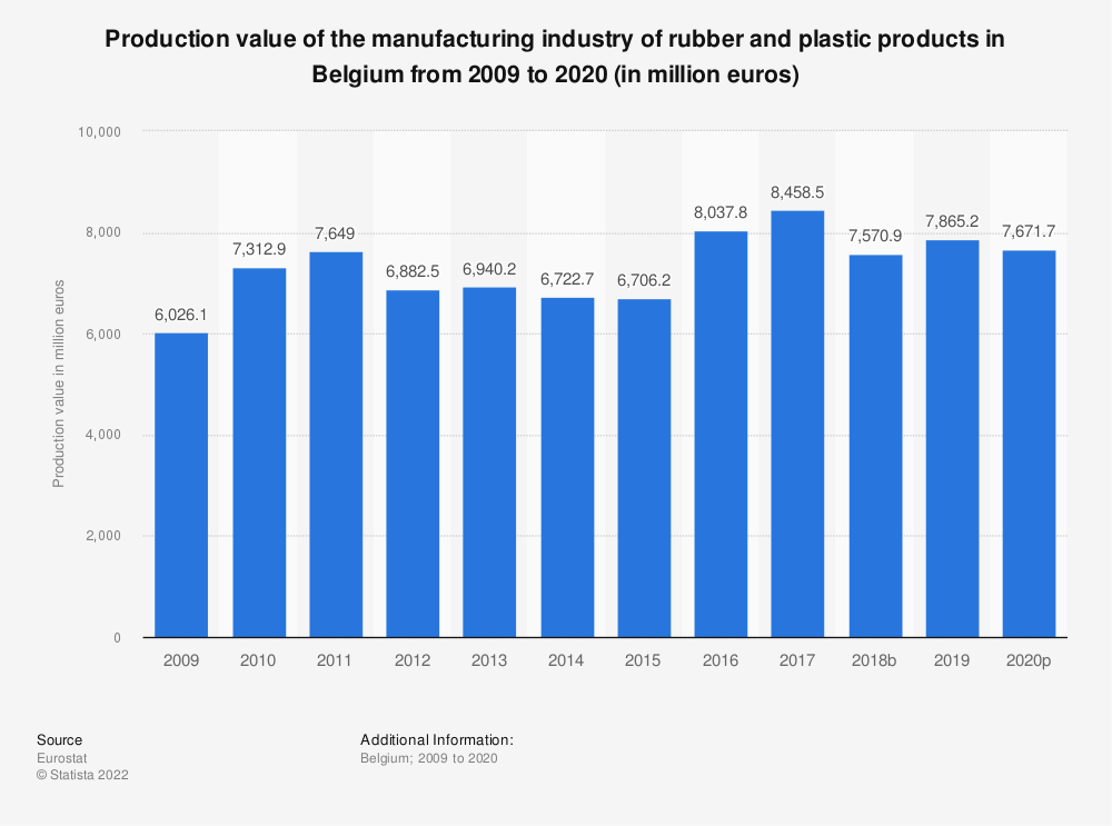 Statistic: Production value of the manufacturing industry of rubber and plastic products in Belgium from 2008 to 2018 (in million euros) | Statista