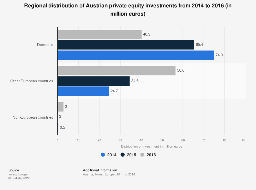 Statistic: Regional distribution of Austrian private equity investments from 2014 to 2016 (in million euros) | Statista
