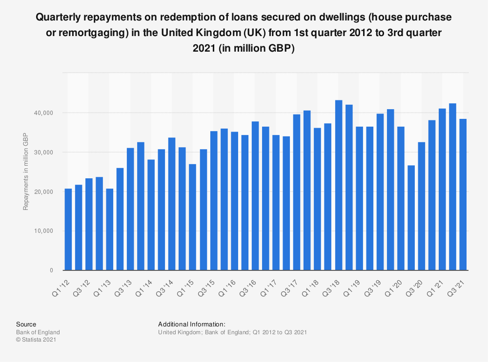 Statistic: Quarterly repayments on redemption of loans secured on dwellings (house purchase or remortgaging) in the United Kingdom (UK) from 1st quarter 2012 to 2nd quarter 2019 (in million GBP)  | Statista