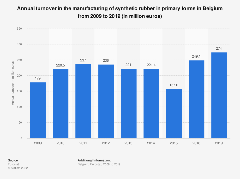 Statistic: Annual turnover in the manufacturing of synthetic rubber in primary forms in Belgium from 2009 to 2015 (in million euros) | Statista