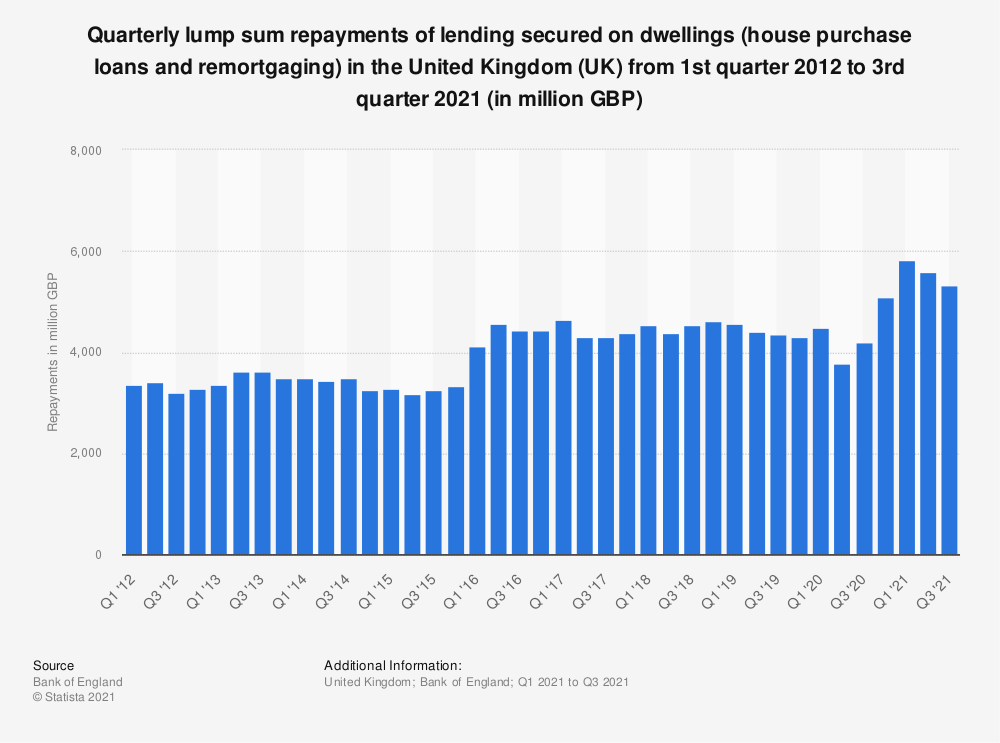 Statistic: Quarterly lump sum repayments of lending secured on dwellings (house purchase loans and remortgaging) in the United Kingdom (UK) from 1st quarter 2012 to 2nd quarter 2019 (in million GBP)* | Statista