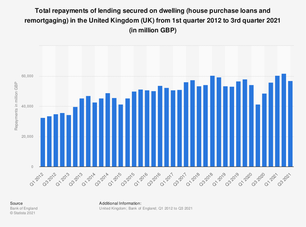 Statistic: Total repayments of lending secured on dwelling (house purchase loans and remortgaging) in the United Kingdom (UK) from 1st quarter 2012 to 3rd quarter 2018 (in million GBP)  | Statista