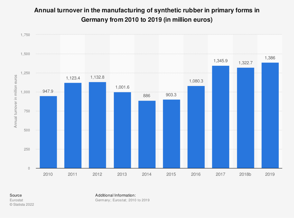 Statistic: Annual turnover in the manufacturing of synthetic rubber in primary forms in Germany from 2008 to 2016 (in million euros) | Statista