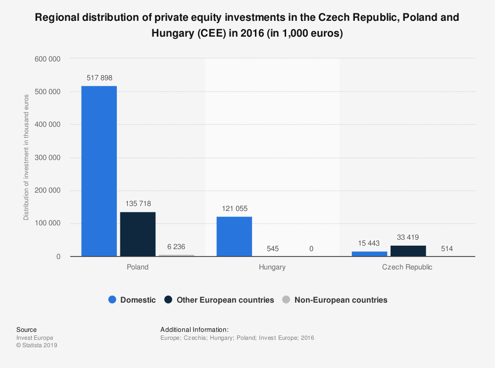 Statistic: Regional distribution of private equity investments in the Czech Republic, Poland and Hungary (CEE) in 2016 (in 1,000 euros) | Statista