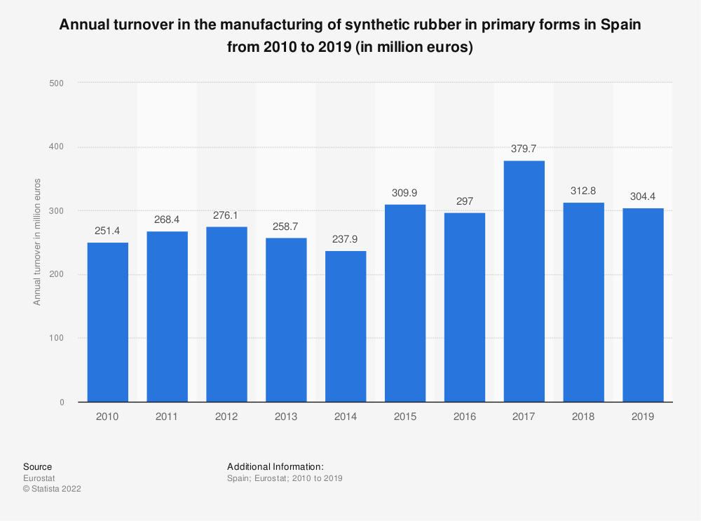Statistic: Annual turnover in the manufacturing of synthetic rubber in primary forms in Spain from 2008 to 2016 (in million euros) | Statista