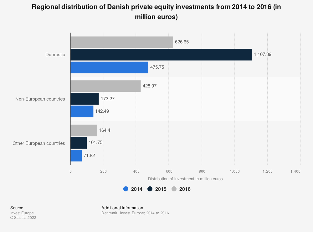 Statistic: Regional distribution of Danish private equity investments from 2014 to 2016 (in million euros) | Statista