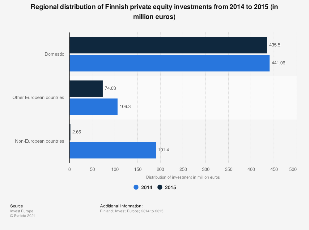 Statistic: Regional distribution of Finnish private equity investments from 2014 to 2015 (in million euros) | Statista