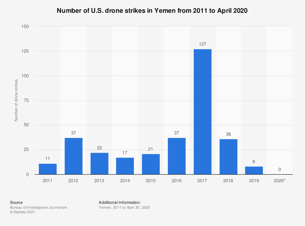 Statistic: Number of U.S. drone strikes in Yemen from 2011 to April 2020 | Statista