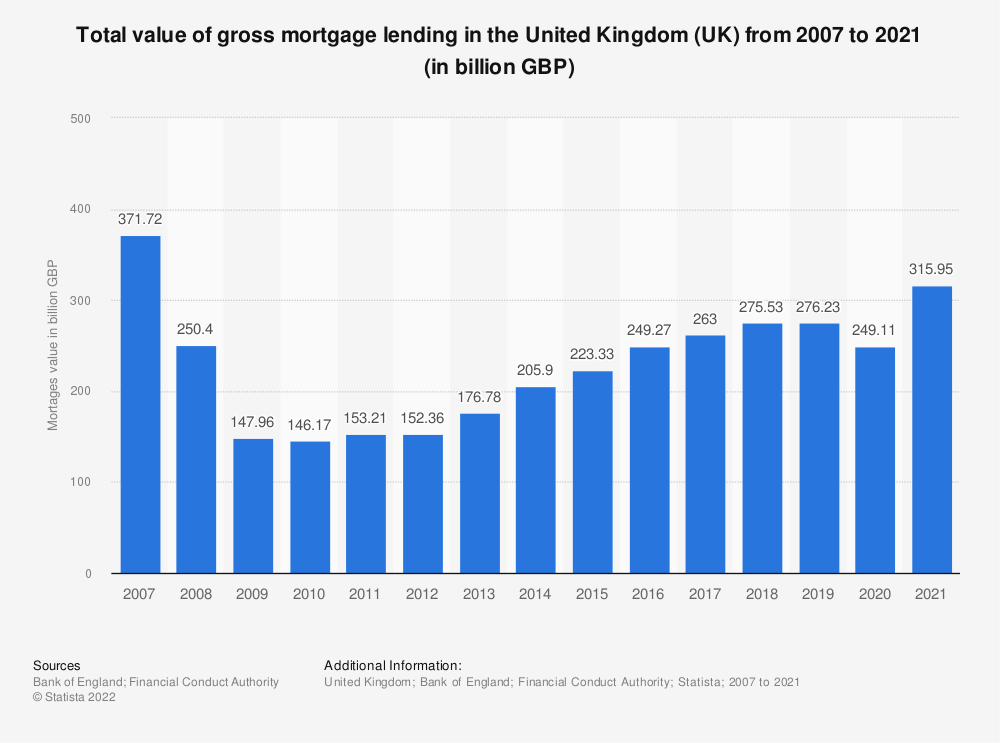 Statistic: Total value of gross mortgage lending in the United Kingdom (UK) from 2004 to 2017 (in million GBP) | Statista