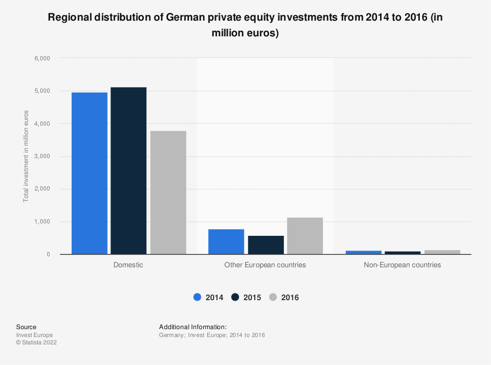 Statistic: Regional distribution of German private equity investments from 2014 to 2016 (in million euros) | Statista