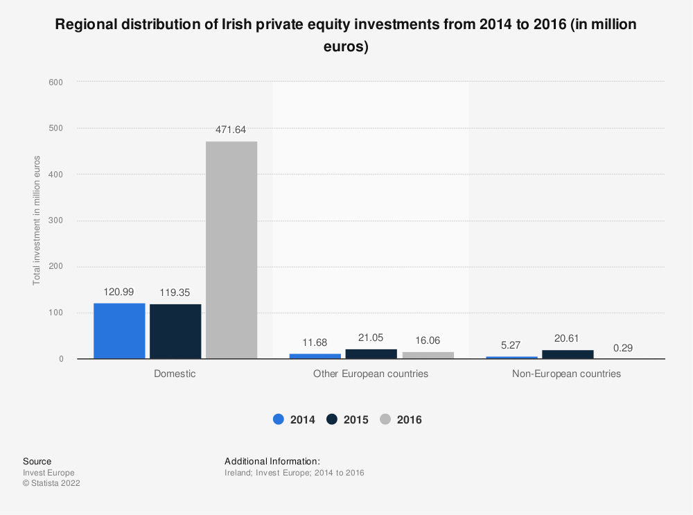 Statistic: Regional distribution of Irish private equity investments from 2014 to 2016 (in million euros) | Statista