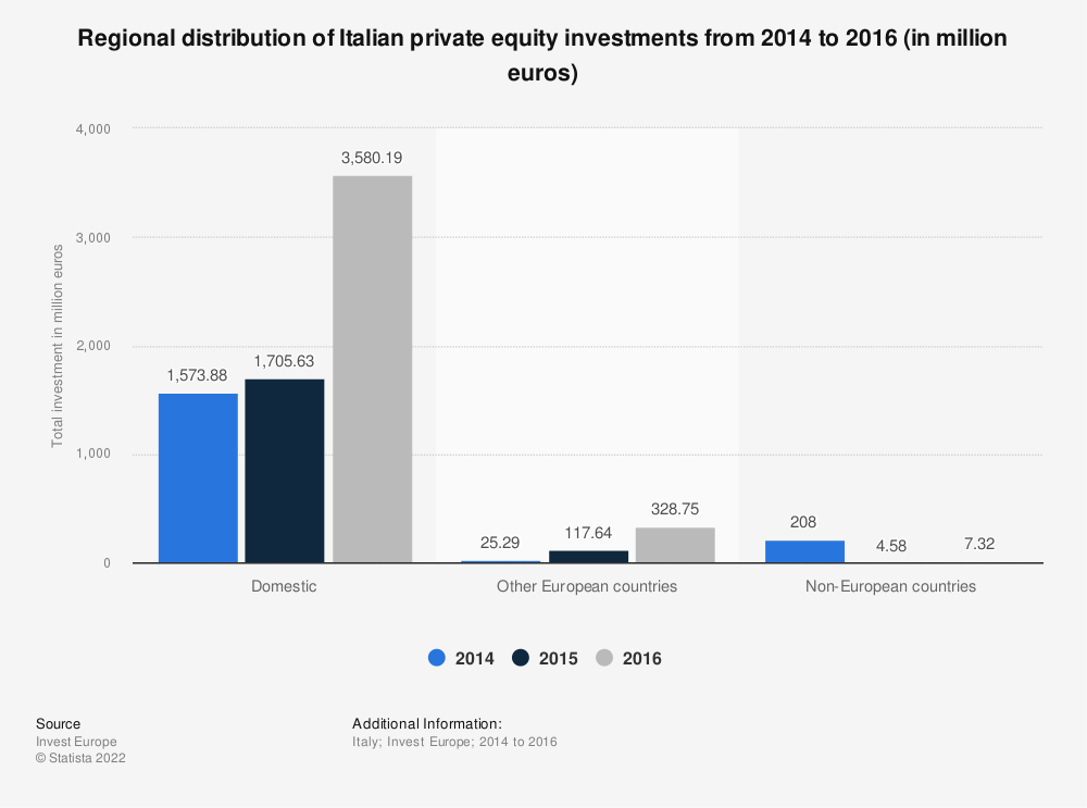 Statistic: Regional distribution of Italian private equity investments from 2014 to 2016 (in million euros) | Statista