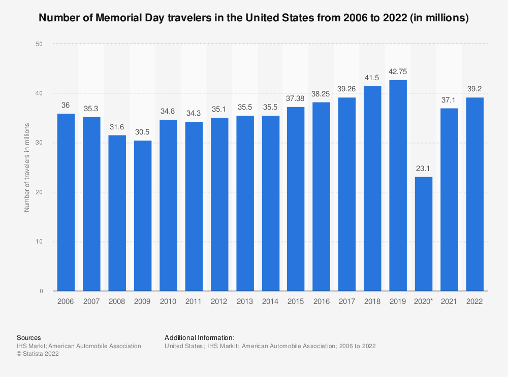 Statistic: Number of Memorial Day travelers in the United States from 2006 to 2019 (in millions)* | Statista