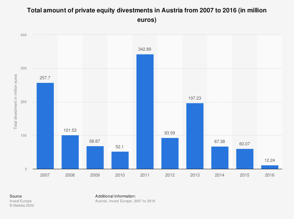 Statistic: Total amount of private equity divestments in Austria from 2007 to 2016 (in million euros) | Statista