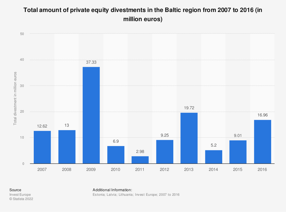 Statistic: Total amount of private equity divestments in the Baltic region from 2007 to 2016 (in million euros) | Statista