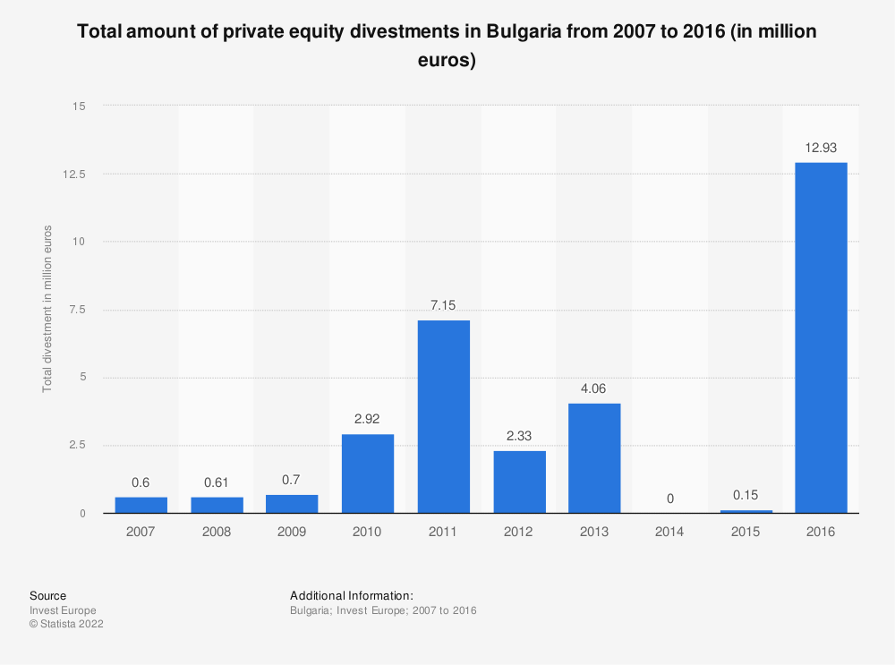 Statistic: Total amount of private equity divestments in Bulgaria from 2007 to 2016 (in million euros) | Statista