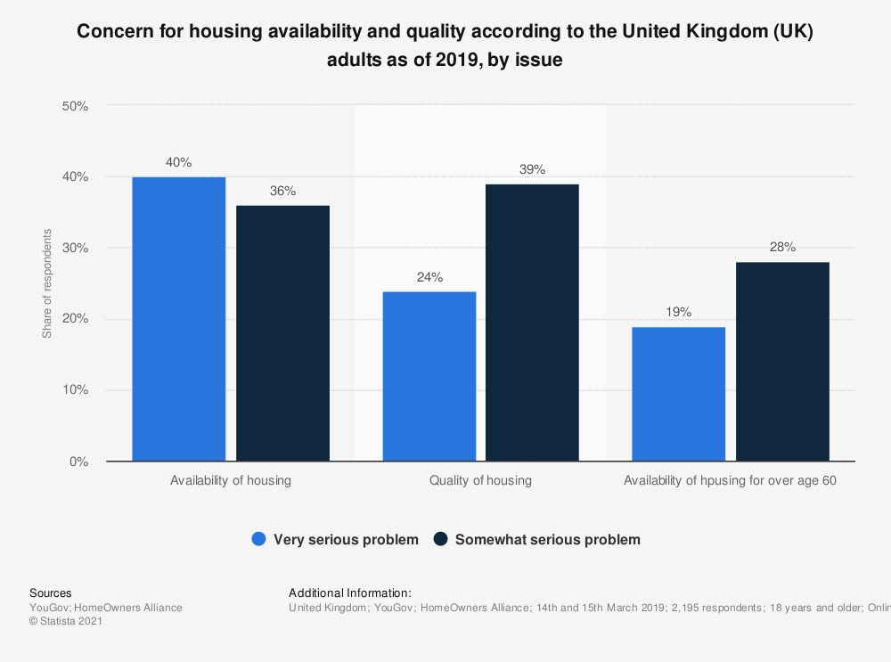 Statistic: Concern for housing availability and quality according to the United Kingdom (UK) adults as of 2019, by issue  | Statista