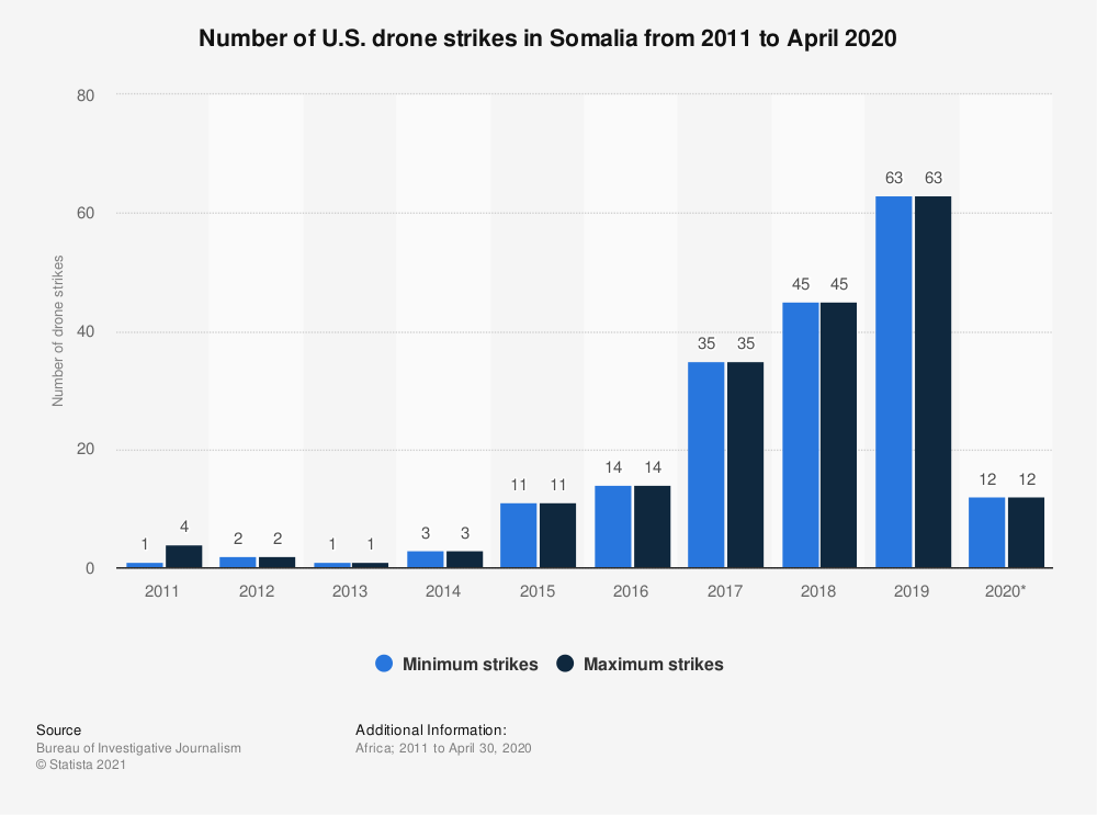 Statistic: Number of U.S. drone strikes in Somalia from 2011 to May 2019 | Statista