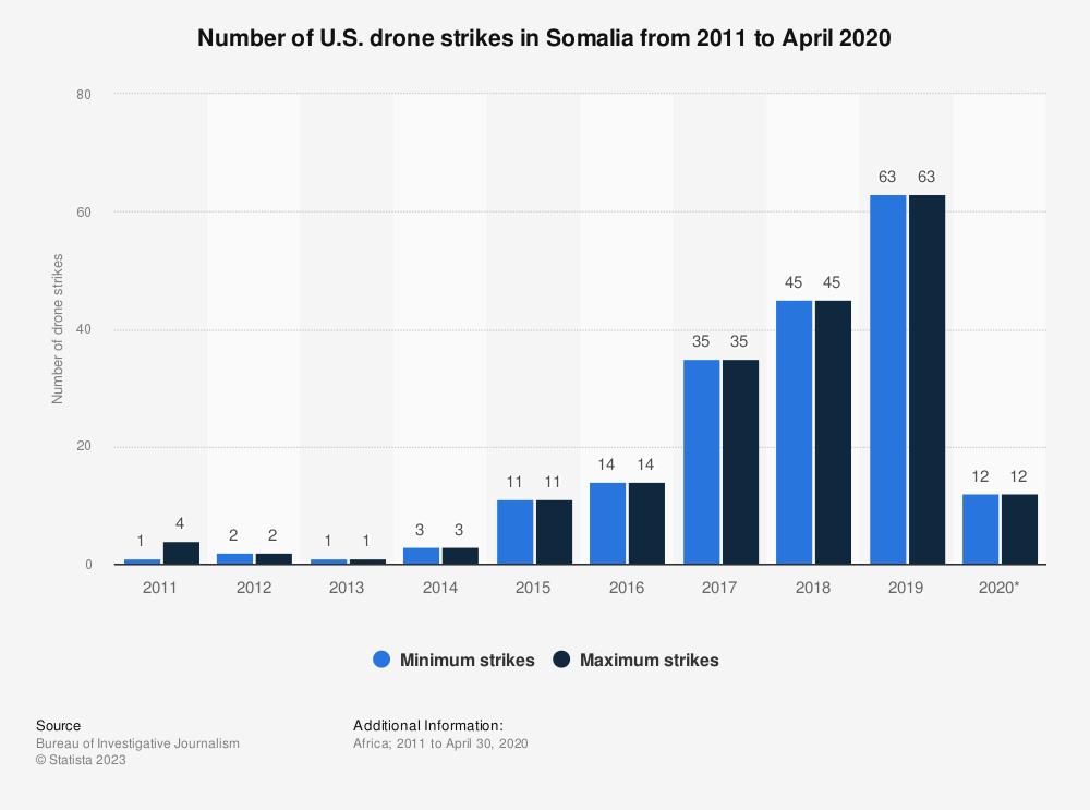 Statistic: Number of U.S. drone strikes in Somalia from 2011 to April 2020 | Statista