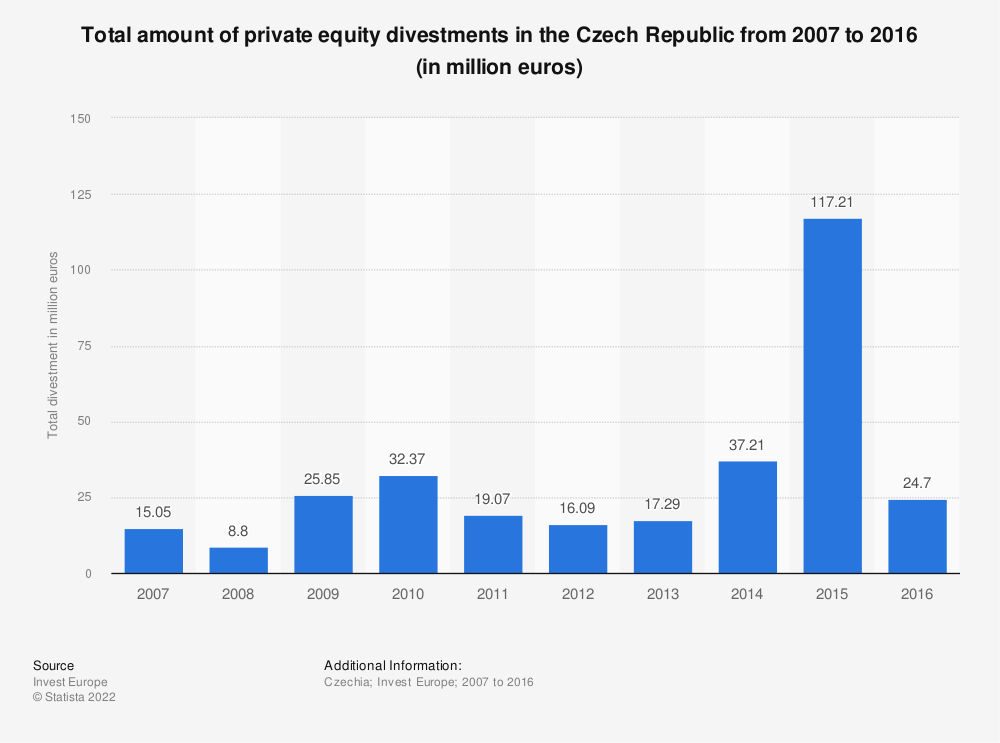 Statistic: Total amount of private equity divestments in the Czech Republic from 2007 to 2016 (in million euros) | Statista