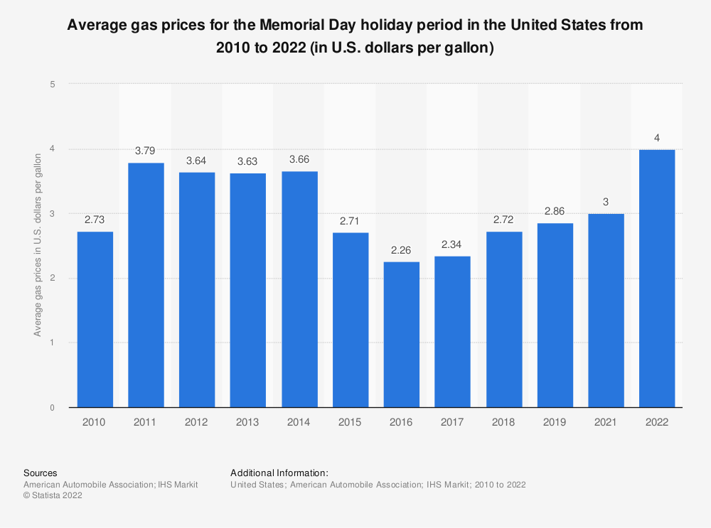 Statistic: Average gas prices for the Memorial Day holiday period in the United States from 2010 to 2019 (in U.S. dollars per gallon)* | Statista
