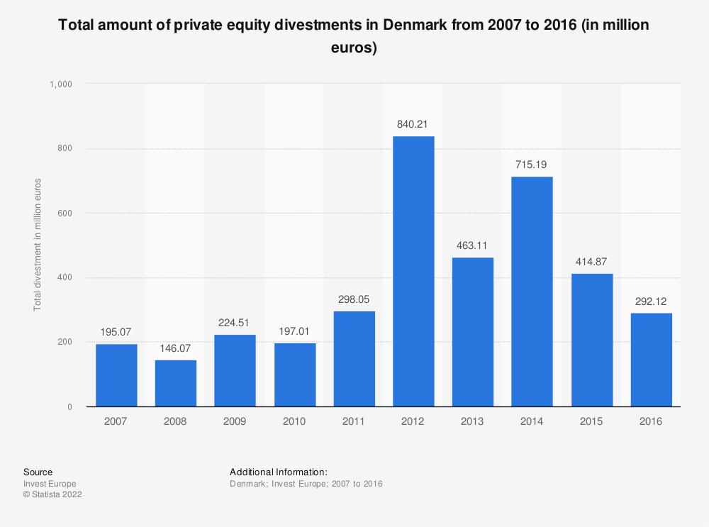 Statistic: Total amount of private equity divestments in Denmark from 2007 to 2016 (in million euros) | Statista