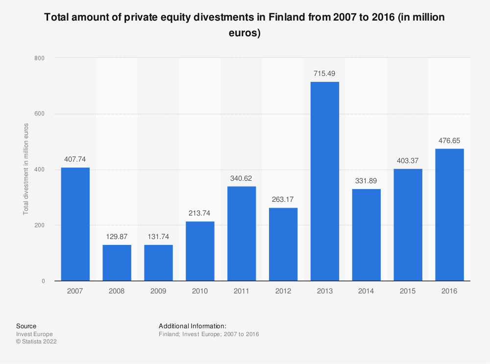 Statistic: Total amount of private equity divestments in Finland from 2007 to 2016 (in million euros) | Statista
