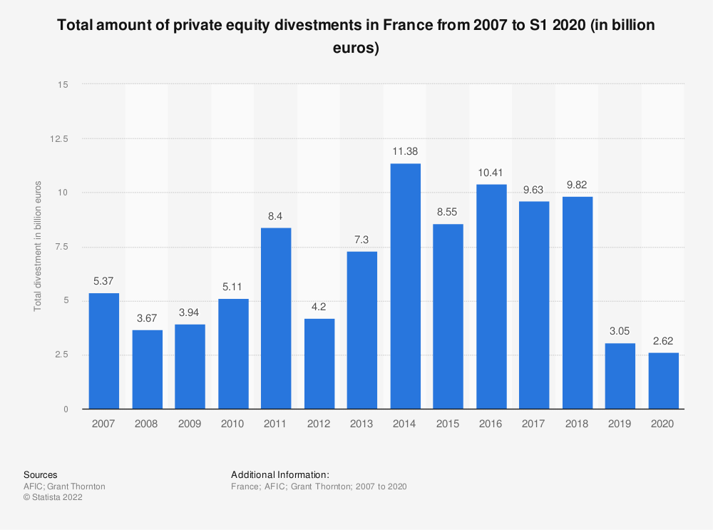 Statistic: Total amount of private equity divestments in France from 2007 to 2019 (in billion euros) | Statista