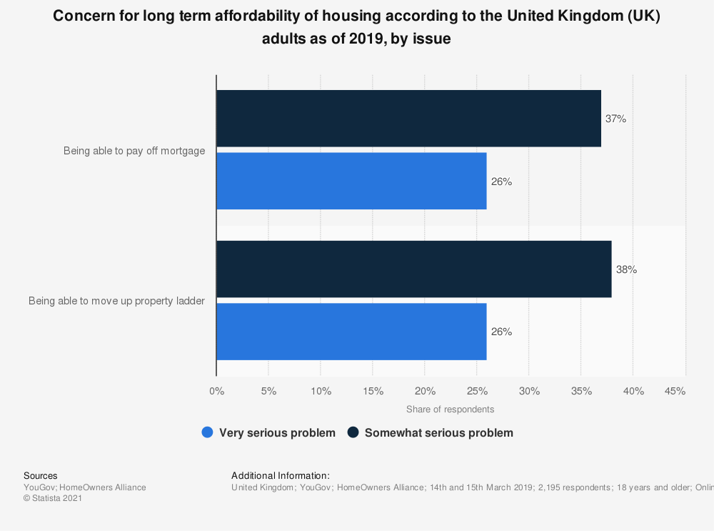 Statistic: Concern for long term affordability of housing according to the United Kingdom (UK) adults as of 2019, by issue  | Statista