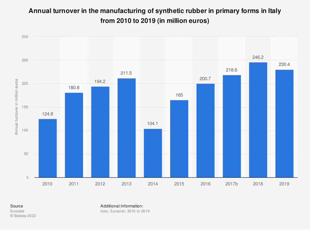 Statistic: Annual turnover in the manufacturing of synthetic rubber in primary forms in Italy from 2008 to 2016 (in million euros) | Statista
