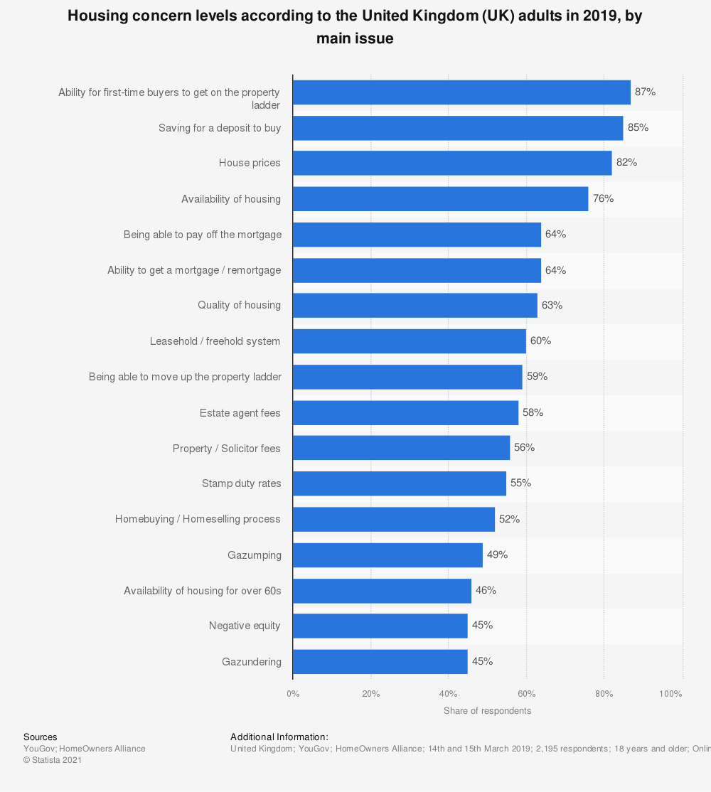 Statistic: Housing concern levels according to the United Kingdom (UK) adults from 2015 to 2017, by main issue  | Statista