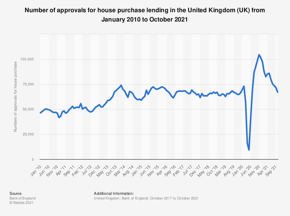 Statistic: Number of approvals for house purchase lending in the United Kingdom (UK) from May 2016 to April 2018   Statista