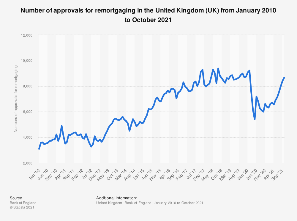 Statistic: Number of approvals for remortgaging in the United Kingdom (UK) from October 2016 to October 2018 | Statista