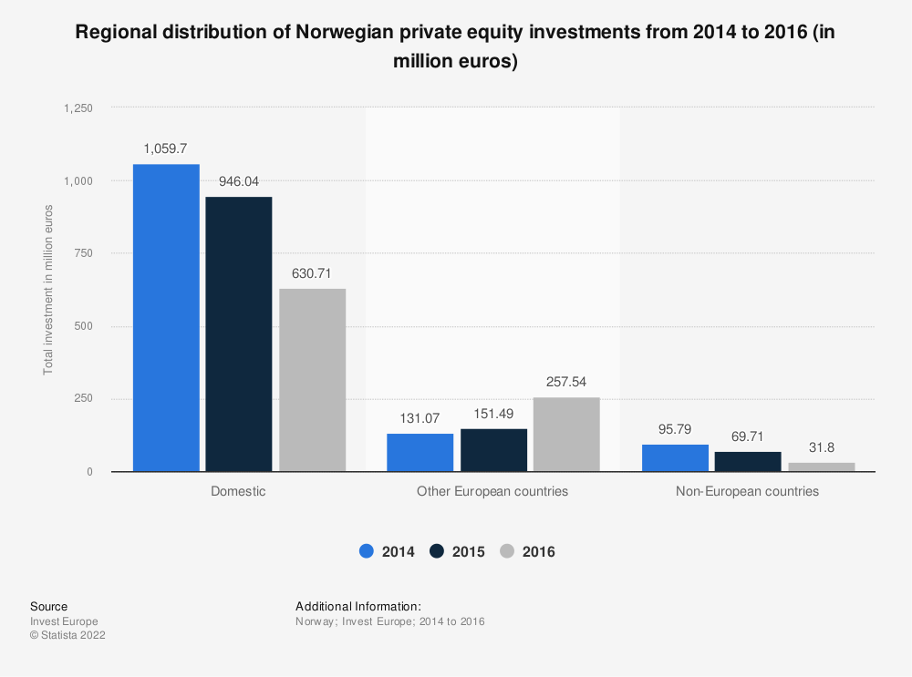 Statistic: Regional distribution of Norwegian private equity investments from 2014 to 2016 (in million euros) | Statista