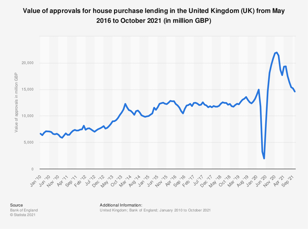 Statistic: Value of approvals for house purchase lending in the United Kingdom (UK) from October 2016 to October 2018 (in million GBP)  | Statista