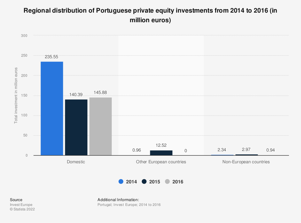 Statistic: Regional distribution of Portuguese private equity investments from 2014 to 2016 (in million euros) | Statista