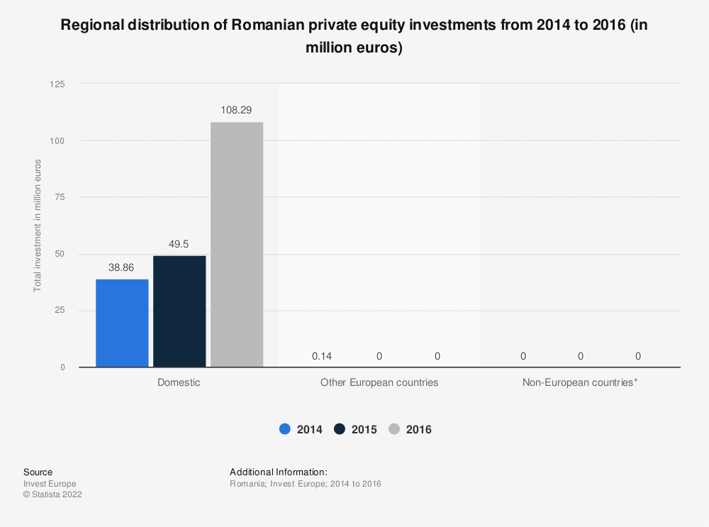 Statistic: Regional distribution of Romanian private equity investments from 2014 to 2016 (in million euros)   | Statista