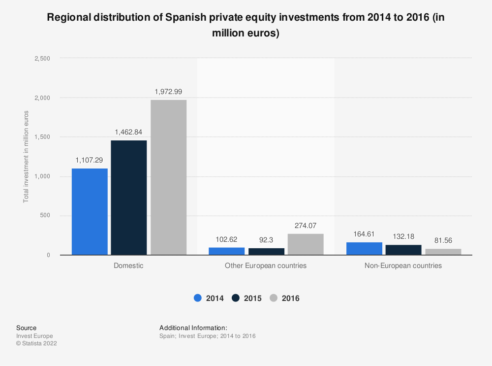 Statistic: Regional distribution of Spanish private equity investments from 2014 to 2016 (in million euros) | Statista