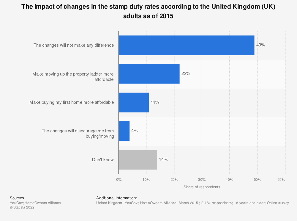 Statistic: The impact of changes in the stamp duty rates according to the United Kingdom (UK) adults as of 2015 | Statista