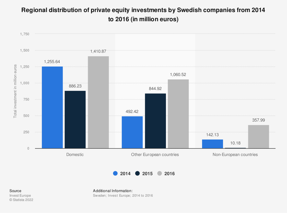 Statistic: Regional distribution of private equity investments by Swedish companies from 2014 to 2016 (in million euros) | Statista