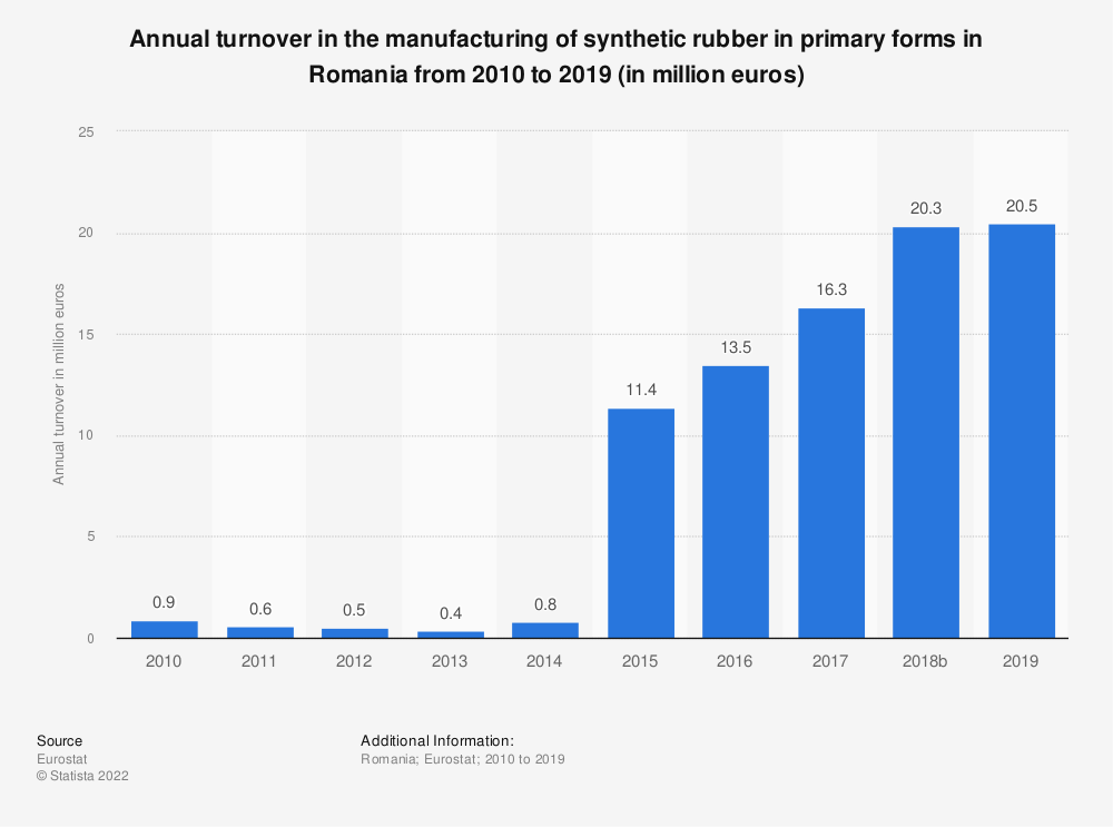 Statistic: Annual turnover in the manufacturing of synthetic rubber in primary forms in Romania from 2008 to 2016 (in million euros) | Statista