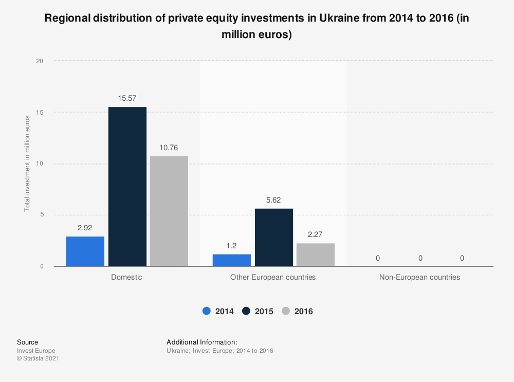 Statistic: Regional distribution of private equity investments in Ukraine from 2014 to 2016 (in million euros) | Statista