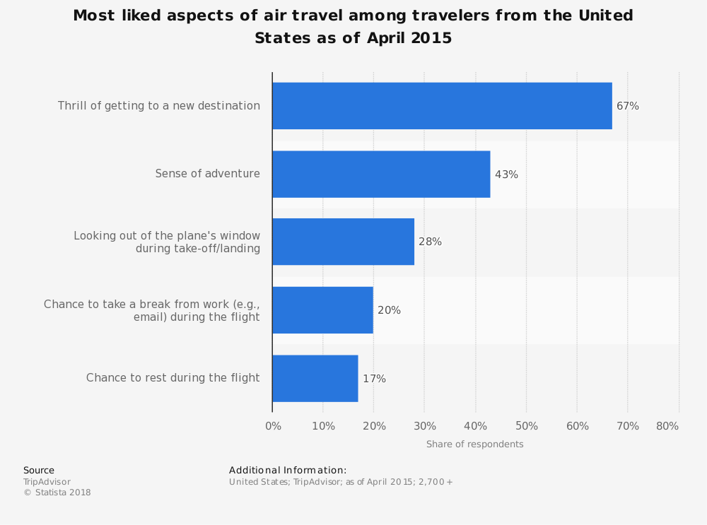 Statistic: Most liked aspects of air travel among travelers from the United States as of April 2015 | Statista