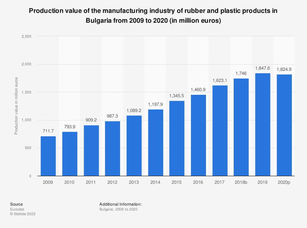 Statistic: Production value of the manufacturing industry of rubber and plastic products in Bulgaria from 2008 to 2015 (in million euros) | Statista