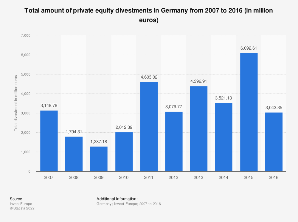 Statistic: Total amount of private equity divestments in Germany from 2007 to 2016 (in million euros) | Statista