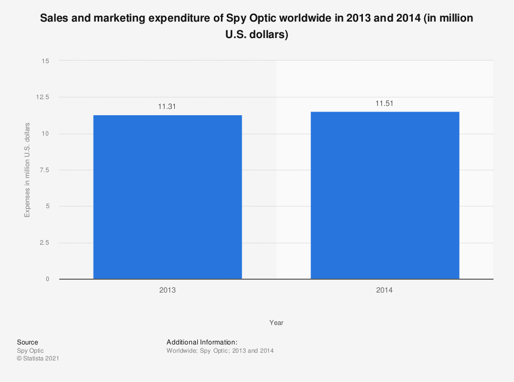 Statistic: Sales and marketing expenditure of Spy Optic worldwide in 2013 and 2014 (in million U.S. dollars) | Statista